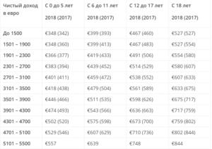 Дюссельдорфская таблица алиментов