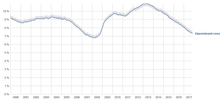 Уровень безработицы в ЕС