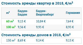 Стоимость аренды недвижимости в Баден-Бадене