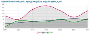 График изменения цен на аренду квартир в Баден-Бадене