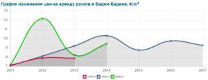График изменения цен на аренду домов в Баден-Бадене