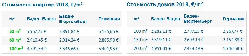 Стоимость покупки недвижимости в Баден-Бадене