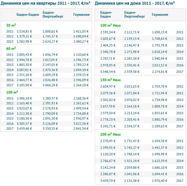 Динамика цен на покупку недвижимости в Баден-Бадене