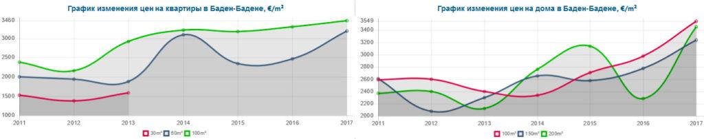 График изменения цен на покупку недвижимости в Баден-Бадене