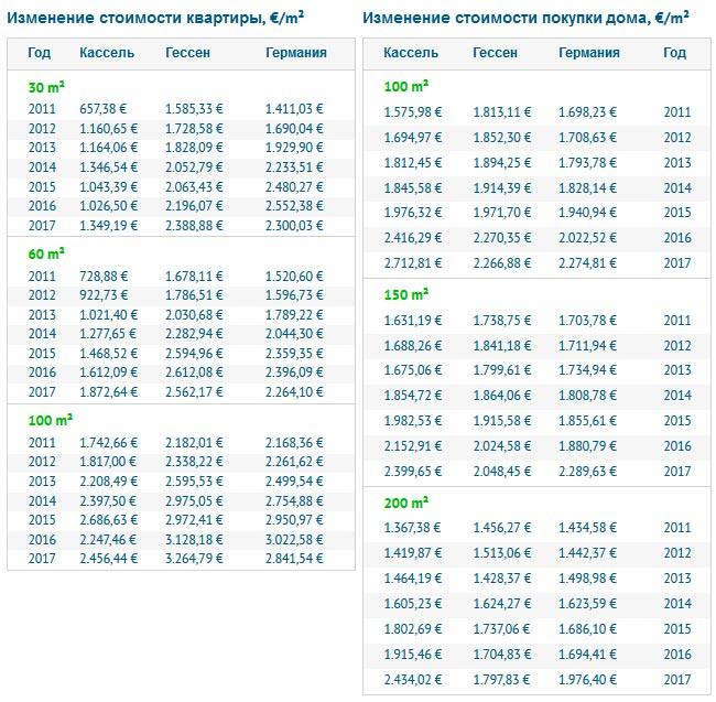 Изменение стоимости покупки недвижимости в Касселе
