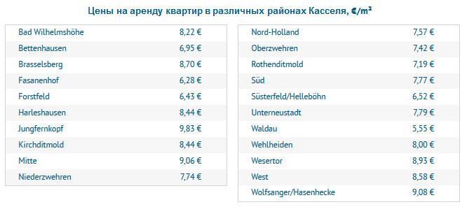 Цены на аренду квартир в различных районах Касселя