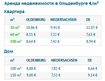 Стоимость аренды квартир и домов в Ольденбурге