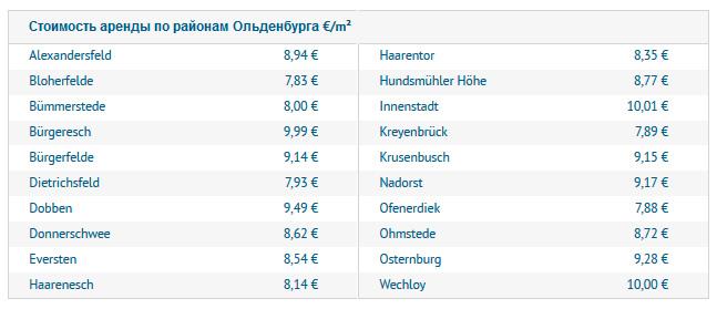 Стоимость аренды по районам Ольденбурга