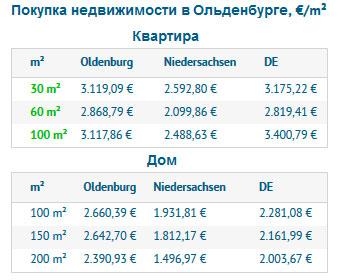 Покупка недвижимости в Ольденбурге