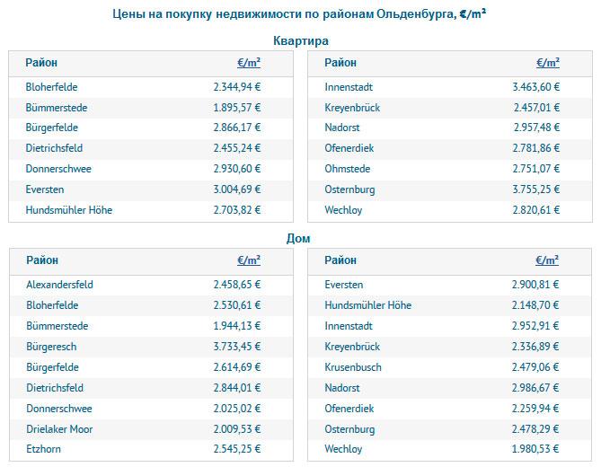 Цены на покупку недвижимости по районам Ольденбурга