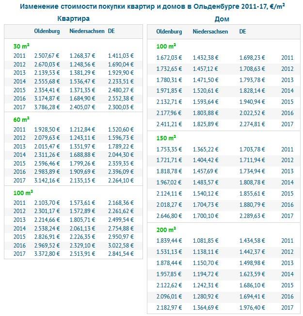 Изменение стоимости покупки квартир и домов в Ольденбурге