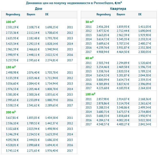 Динамика цен на покупку недвижимости в Регенсбурге