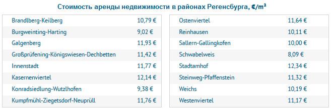 Стоимость аренды недвижимости в районах Регенсбурга