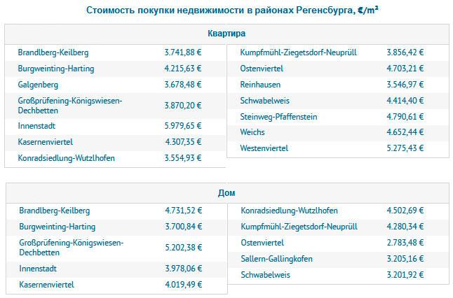 Стоимость покупки недвижимости в районах Регенсбурга