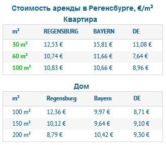 Стоимость аренды в Регенсбурге