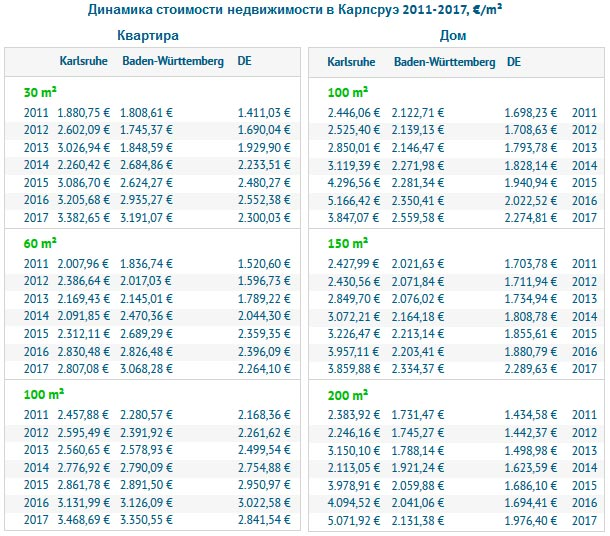 Динамика стоимости недвижимости в Карлсруэ 2011-2017