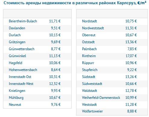 Стоимость аренды недвижимости в различных районах Карлсруэ