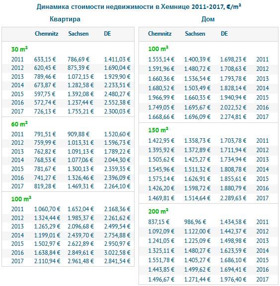 Динамика стоимости недвижимости в Хемнице
