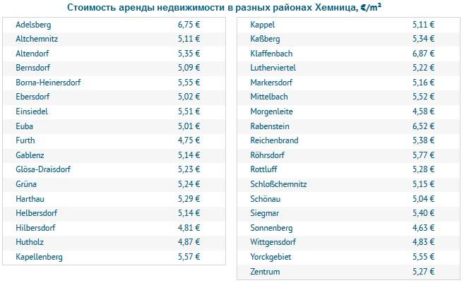 Стоимость аренды недвижимости в разных районах Хемница