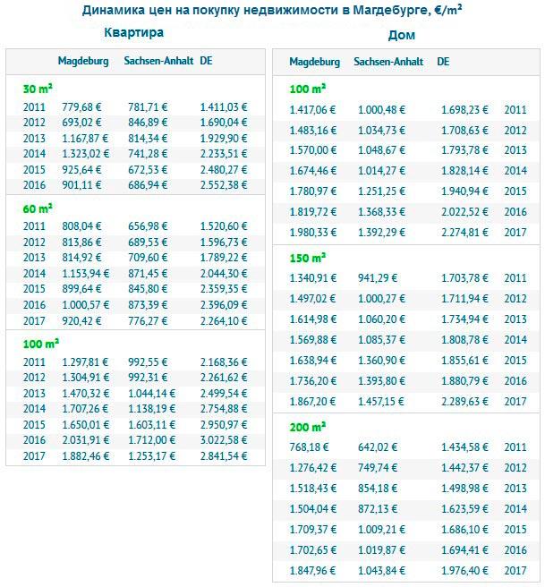 Динамика цен на покупку недвижимости в Магдебурге