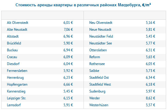 Стоимость аренды квартиры в различных районах Магдебурга