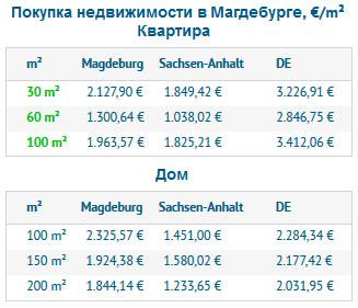 Покупка недвижимости в Магдебурге
