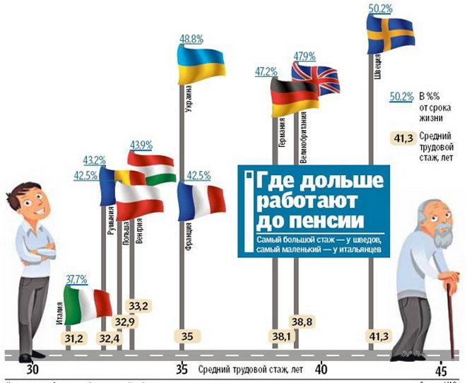Статистика ухода на пенсию в Европе