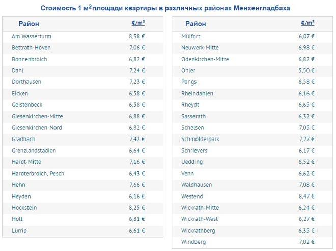 Стоимость аренды апартаментов в различных районах Мёнхенгладбаха