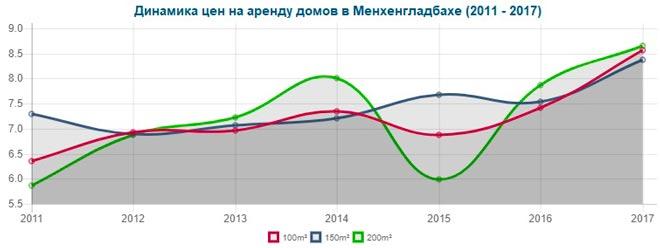 График цен аренды домов