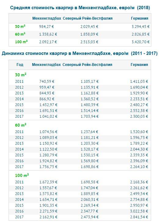 Стоимость апартаментов в Мёнхенгладбахе