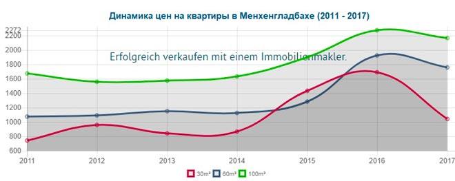 Динамика стоимости квартир в Мёнхенгладбахе