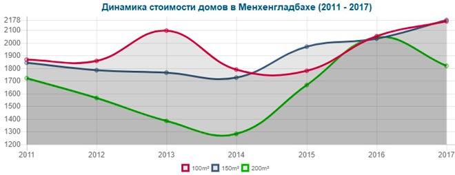 Изменение цен на дома в Мёнхенгладбахе