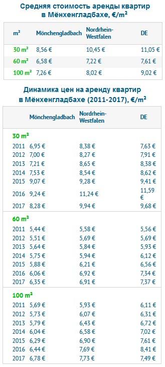 Стоимость аренды квартиры в Мёнхенгладбахе