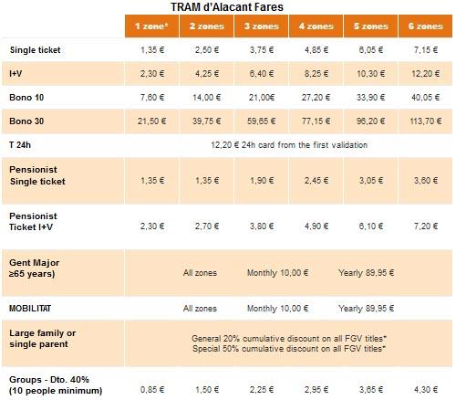 Стоимость проезда в трамвае из Аликанте в Бенидорм