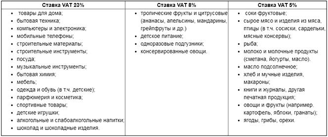 Проценты ставок Такс Фри в Польше