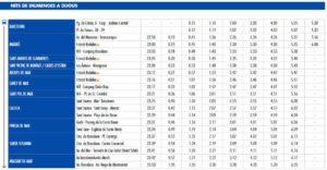 Расписание автобусов из Барселоны в Калелью