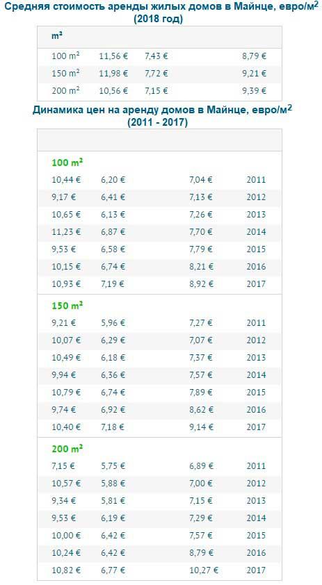 Цены на аренду частных домов в Майнце