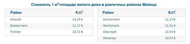 Средние цены на аренду домов по различным районам Майнца