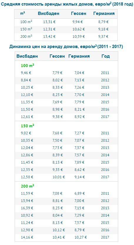 Средняя стоимость аренды жилых домов в Висбадене