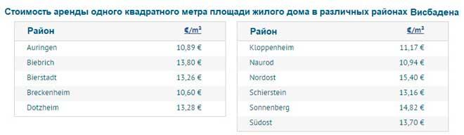 Средние цены на аренду домов по различным районам Висбадена