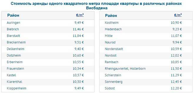 Средние цены на аренду квартир по различным районам Висбадена