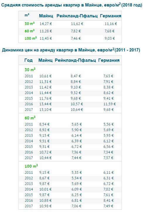 Цены на аренду квартир различной площади в Майнце