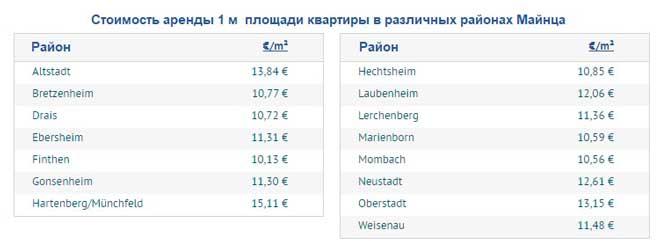 Средней стоимость аренды апартаментов в различных районах Майнца