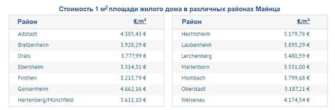 Средней стоимость дома в различных районах Майнца