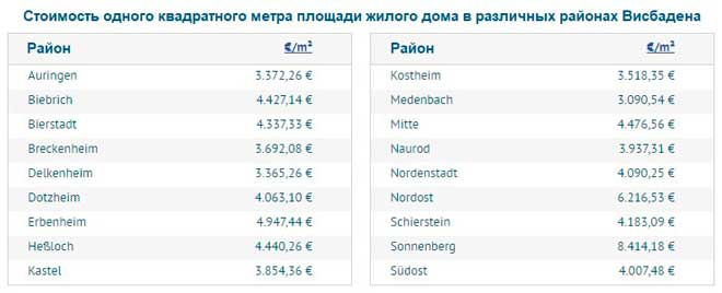 Средняя стоимость 1 м2 площади частного дома в районах Висбадена