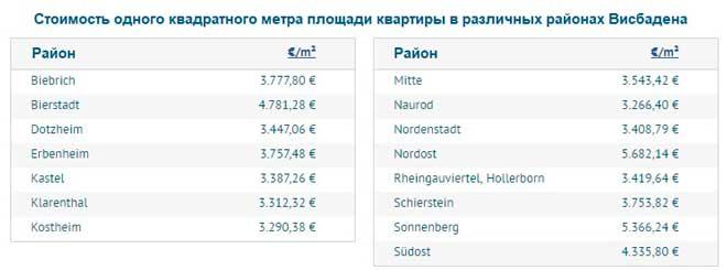 Средние цены на апартаменты в районах Висбадена