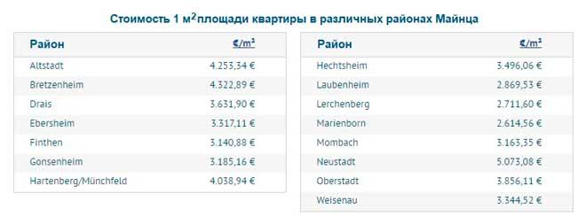 Средние цены на квартиры в различных районах Майнца: