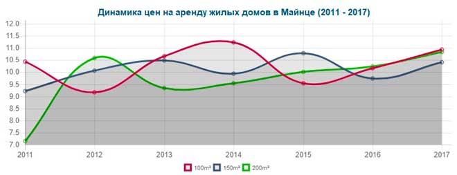 Динамика цены на аренду частных домов в Майнце