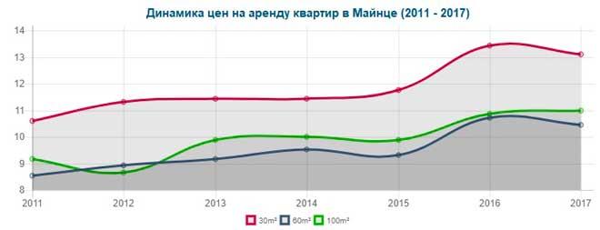 Динамика цены на аренду квартир различной площади в Майнце