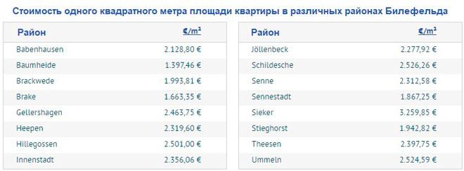 Средние цены на квартиры в районах Билефельда